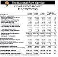 FY 2006 budget summary.JPG
