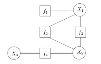 Factor graph - An example factor graph
