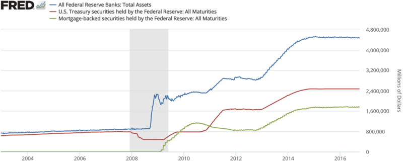 Federal Reserve Total Ets Treasurieortages