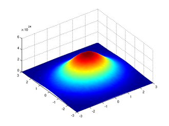 Schwartz space - A two-dimensional Gaussian function is an example of a rapidly decreasing function.