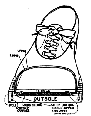 Goodyear welt - A diagram of a shoe with welted construction.
