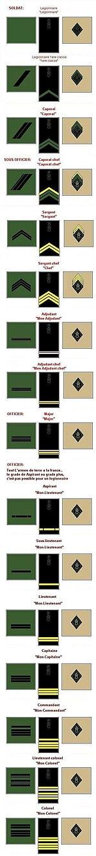 Militære grader i Fremmedlegionen.