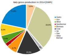 Gross production Italy 2014 by sources.png