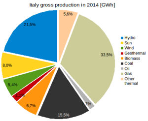 Energy in Italy - Gross production Italy 2014 by sources