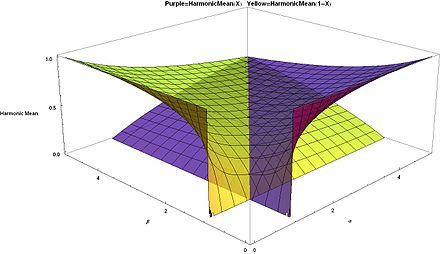 Harmonic means for beta distribution Purple = H(X), Yellow = H(1 - X), smaller values a and b in front Harmonic Means for Beta distribution Purple=H(X), Yellow=H(1-X), smaller values alpha and beta in front - J. Rodal.jpg