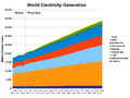 IEO2013 World Electricity Generation.png