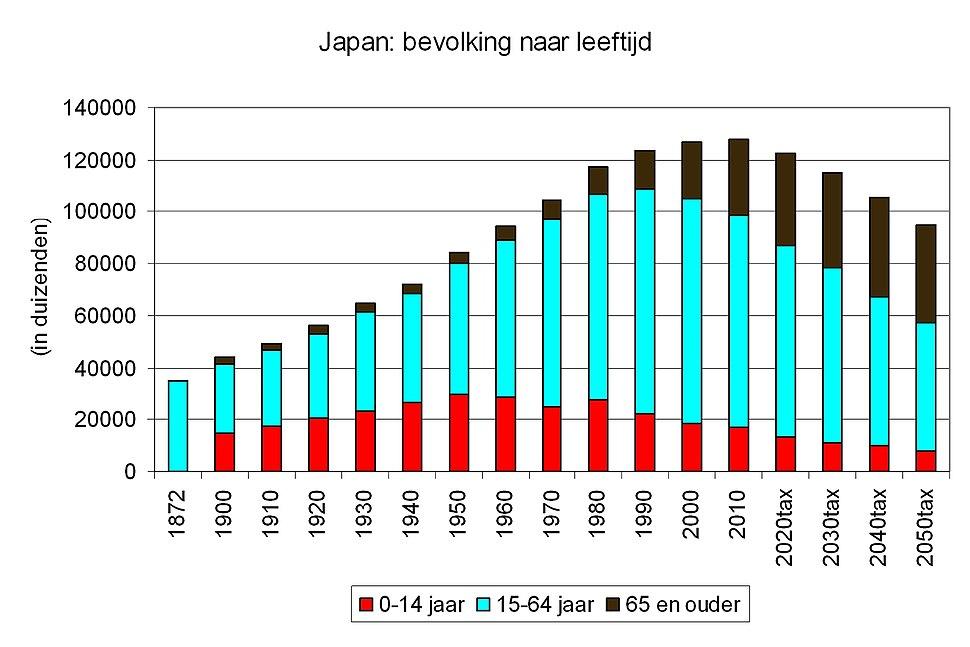 JapanPopulation1872-2050