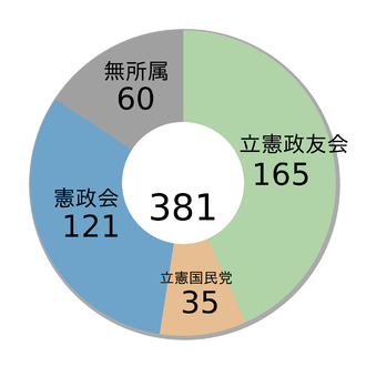 Japanese general election, 1917 - Image: Japanese General election, 1917 ja