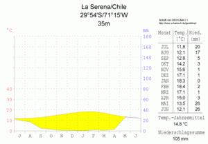 Klimadiagramm-La Serena-Chile-metrisch-deutsch