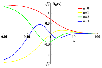 Legendre rational functions - Plot of the Legendre rational functions for n=0,1,2 and 3 for x between 0.01 and 100.