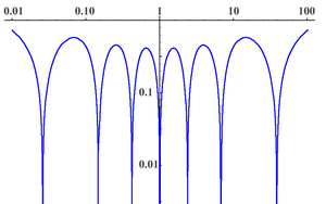 Legendre rational functions - Image: Legendre Rational 2