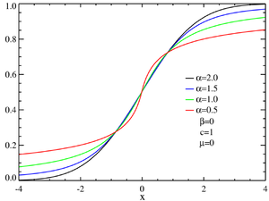 Stable distribution - CDF's for symmetric α-stable distributions