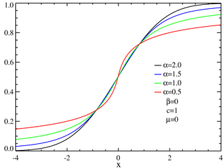 CDF's for symmetric α-stable distributions; α=3/2 represents the Holtsmark distribution