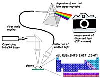 Laser Spectroscopy for Sensing: Fundamentals, Techniques and Applications