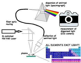 Laser-induced breakdown spectroscopy - Schematic of a LIBS system - Courtesy of US Army Research Laboratory