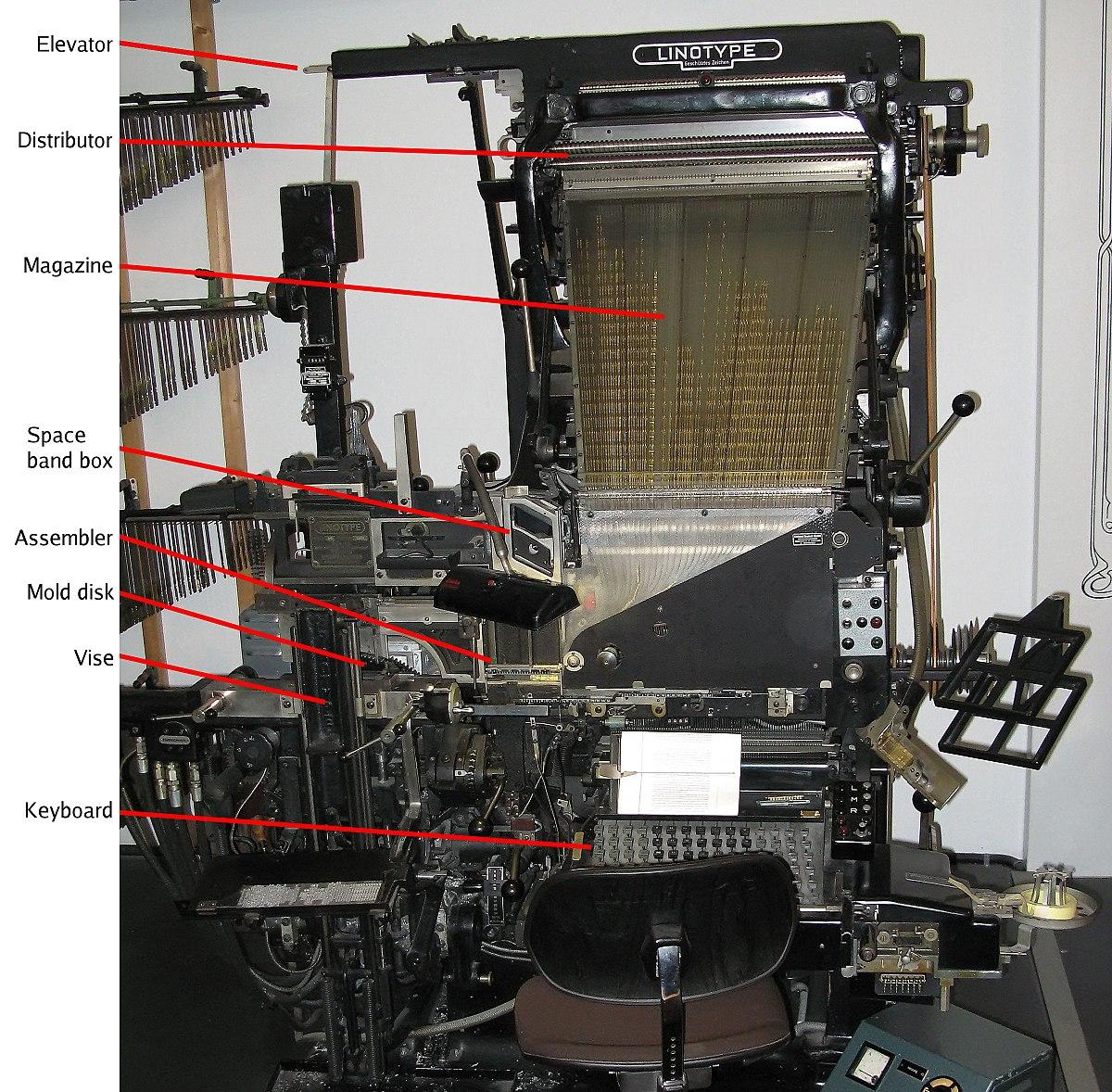 linotype machine wikipedia. Black Bedroom Furniture Sets. Home Design Ideas