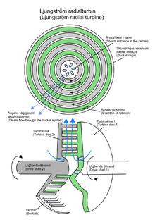 Ljungströmturbine – Wikipedia
