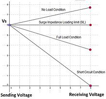 Electric power transmission wikipedia voltage on sending and receiving ends for lossless line greentooth Images
