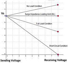 Electric power transmission - Wikipedia