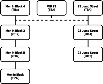 Men in Black 3 - This diagram displays the crossover between MIB and Jump Street.