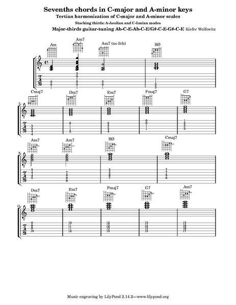 File:Major thirds tuning guitar chords 1.pdf - Wikipedia