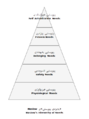 Maslow's hierarchy of needs-ckb.png