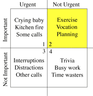 "Time management - A basic ""Eisenhower box"" to help evaluate urgency and importance. Items may be placed at more precise points within each quadrant."