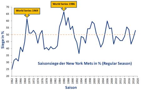 Mets Siege in Prozent bis 2010