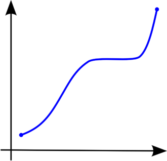 Monotonic function - Figure 1. A monotonically increasing function.