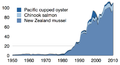 New Zealand aquaculture production.png