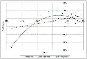 English: The graphs show the scatter plot of f...