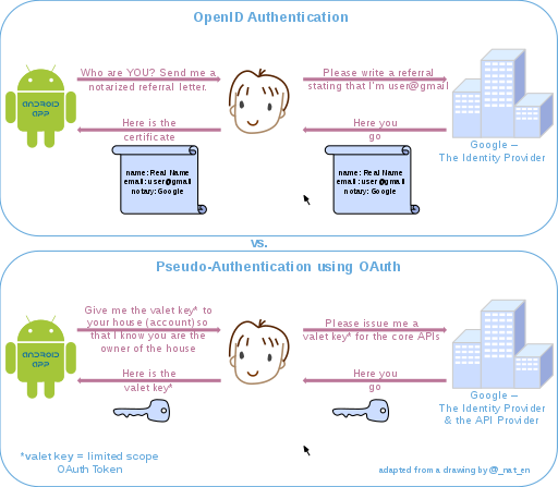 OpenID vs. pseudo-authentication using OAuth