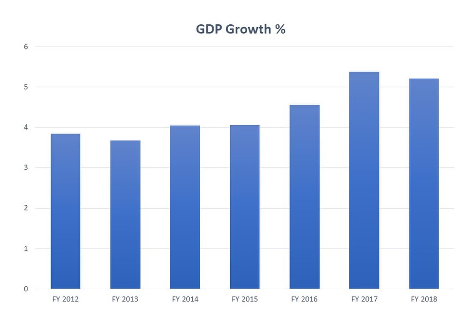 Pakistan GDP Growth Rate 2012-2018