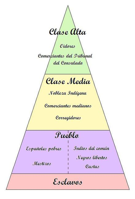 The social classes in the Viceroyalty of Peru: Pink and fuchsia colors represented the lowest demographic class - the slaves were at the lowest level, above which were poor Spaniards, native people, mestizos, free dark-skinned people and the castas; yellow color were the middle social class - traders, noble natives, corregidors; and green color of the pyramid was the upper class - the oidors and Tribunal del Consulado's traders. PiraSocVirreinatoPeru.jpg