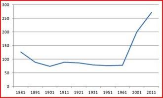 Aston Eyre - Population change (Aston Eyre)