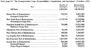 New York Port of Embarkation - Army ports: Passengers and tons of cargo embarked during the period December 1941—August 1945.
