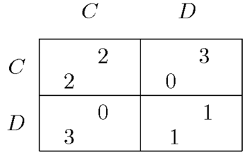 http://upload.wikimedia.org/wikipedia/commons/thumb/3/32/Prisoners_dilemma.png/350px-Prisoners_dilemma.png