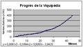 Progrés de la Viquipèdia.png