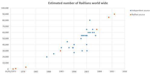 Raëlism - Wikipedia