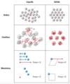 Representació esquemàtica de les propietats bàsiques dels sòlids i líquids ideals.png