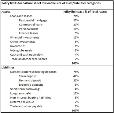 This table is an illustrative example of a balance sheet mix method. It has the objective to set portfolio limits on the maximum size of certain balance sheet categories and provide diversification mechanism between resources in front of products offered (assets) and thus risk diversity: appropriateness between the mix of deposits and other funding with the mix of asset held.