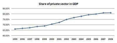 Литва - Прямые иностранные инвестиции   InvestFuture