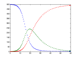 Compartmental models in epidemiology - Blue=Susceptible, Green=Infected, and Red=Recovered