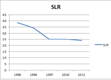 Slr Graph From 1991 To 2017