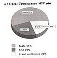 Societal Toothpaste WIP pie.jpg