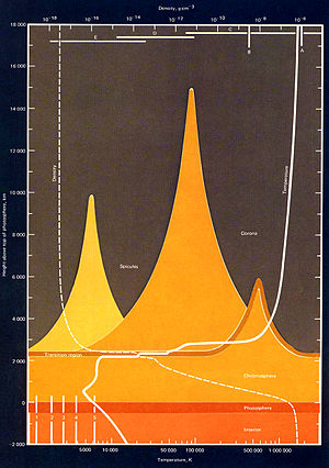 Chromosphere - Image: Sun Atmosphere Temperature and Density Sky Lab