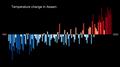 Temperature Bar Chart Asia-India-Assam-1901-2020--2021-07-13.png
