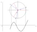 Trigonometric interpretation of a cubic with three real roots.png