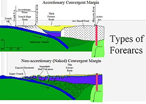 Forearc - Types of forearcs
