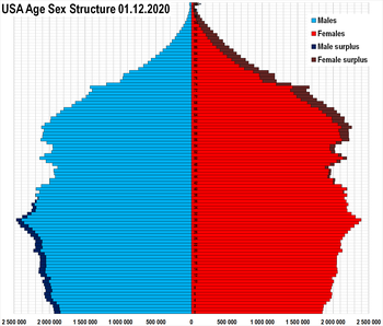 Demographics Of The United States Wikipedia